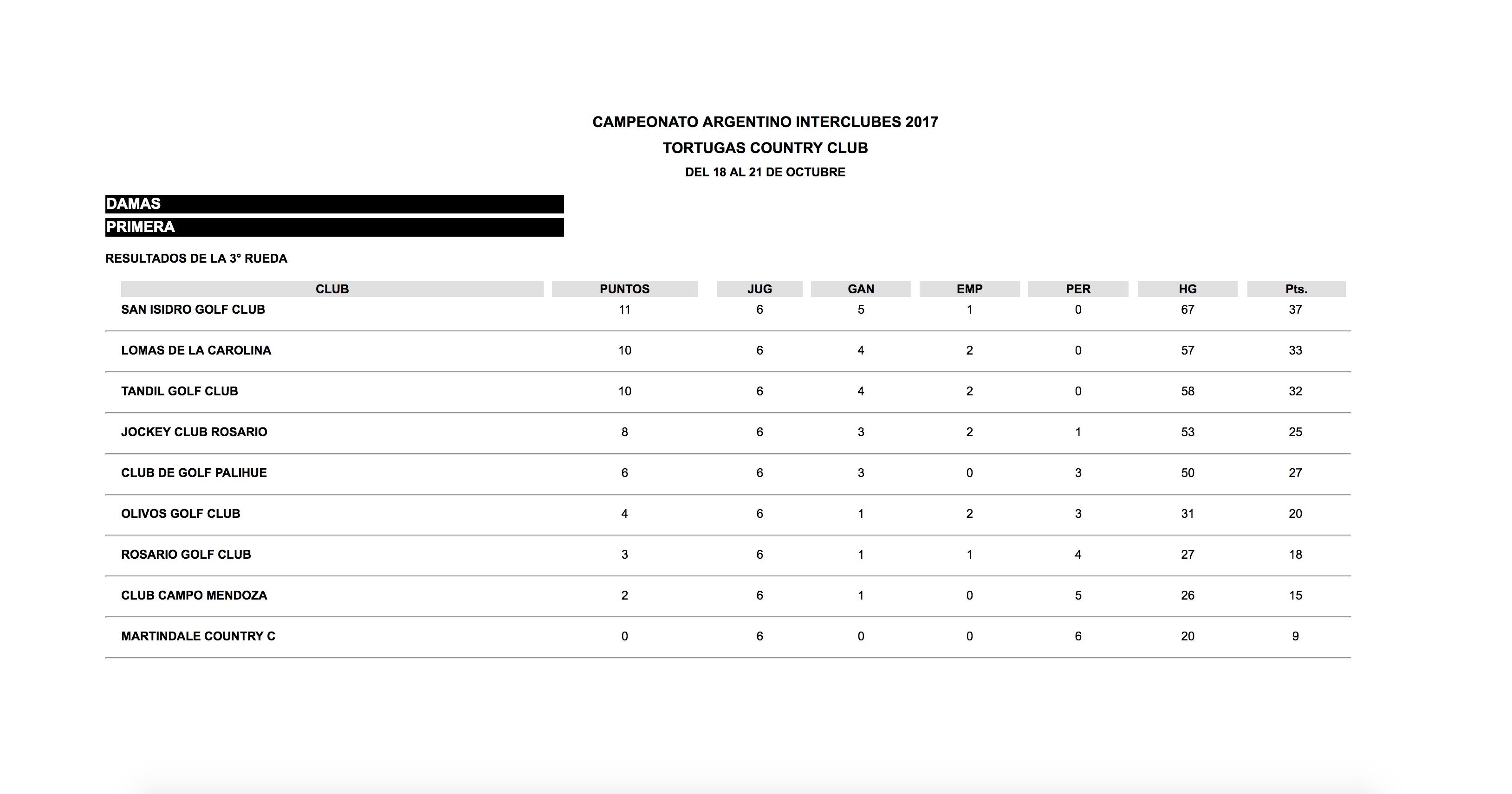 Primera División. Posiciones. Click para ampliar